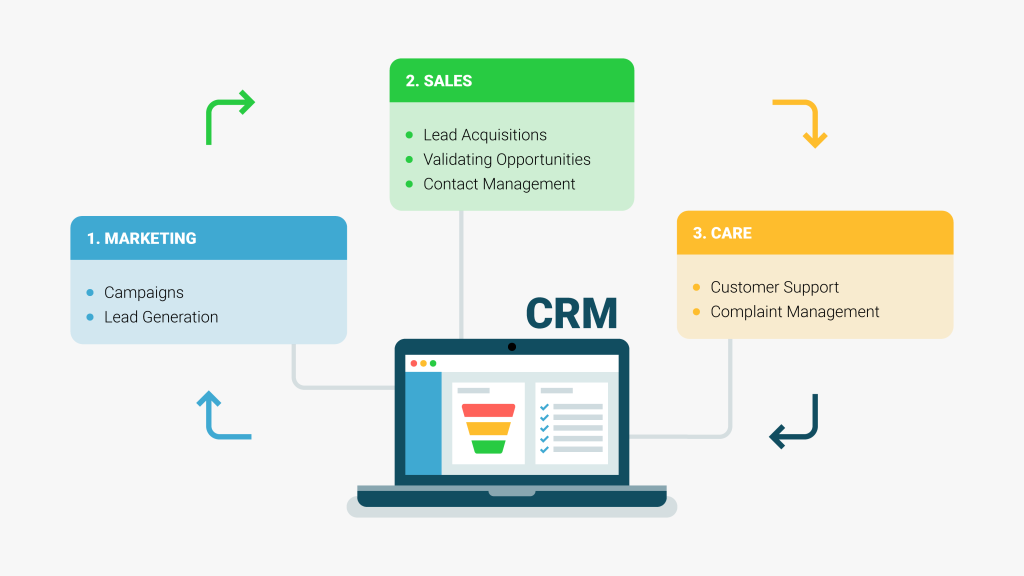 What is a CRM system good for?